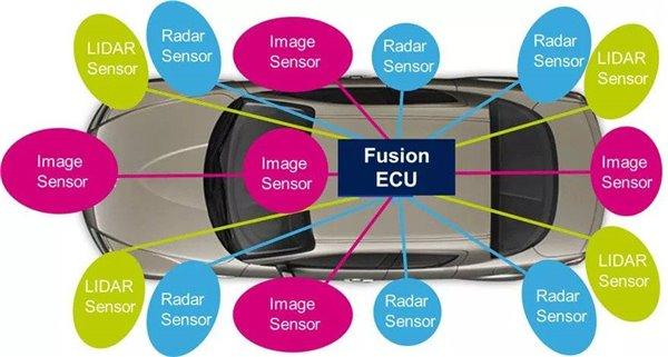 为什么自动驾驶需要5G?看完就懂