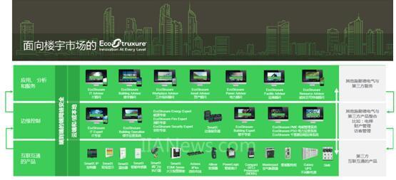 施耐德电气面向楼宇市场的EcoStruxure全面升级