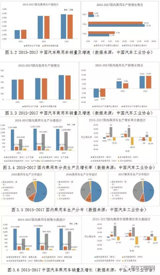 中国汽车照明灯具应用现状与发展趋势