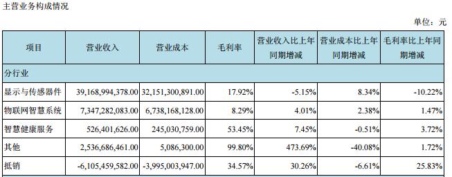 京东方A上半年盈利29.75亿元 同比下降三成