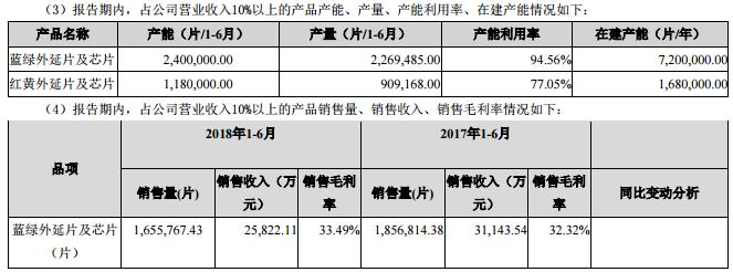 乾照光电半年度净利1.25亿 同比增长22%