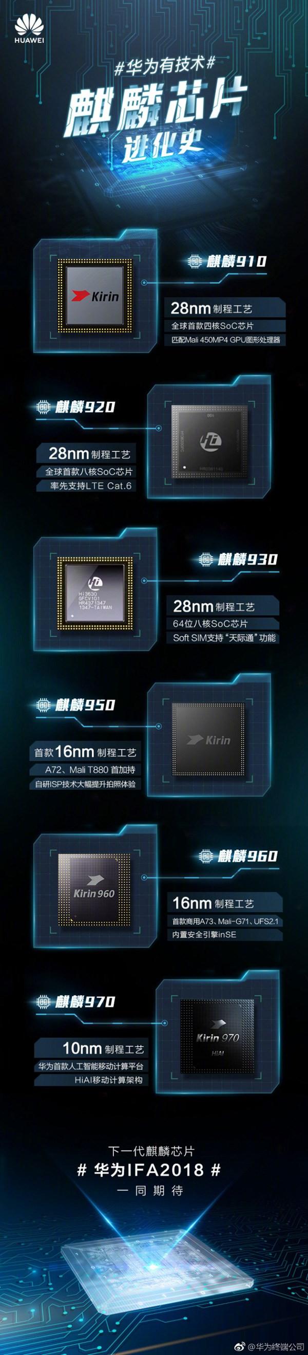 麒麟980大招将出:一图看懂华为麒麟910到麒麟970芯片发展史