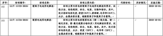 工信部:锂电池电解液行业标准2018年10月1日起实施