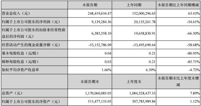 超频三发布半年报 营收增长净利下降