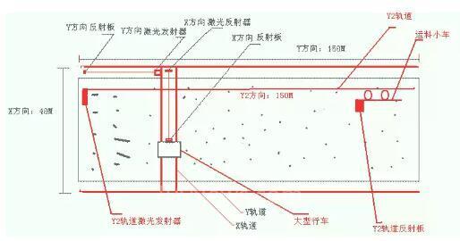 邦纳激光测距和无线网络产品在天车定位与防撞上的应用