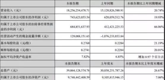 欧菲科技上半年指纹模组出货量超90KK 净利润同比增长19.93%