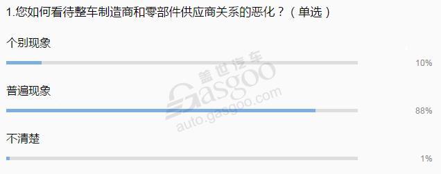 """车企净利大涨为何引来零部件供应商集体""""控诉""""?"""