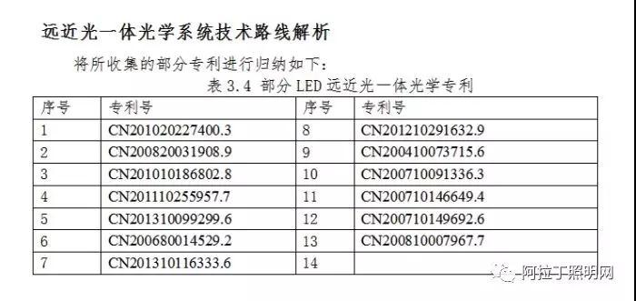 中国汽车照明灯具应用现状与发展趋势(中)