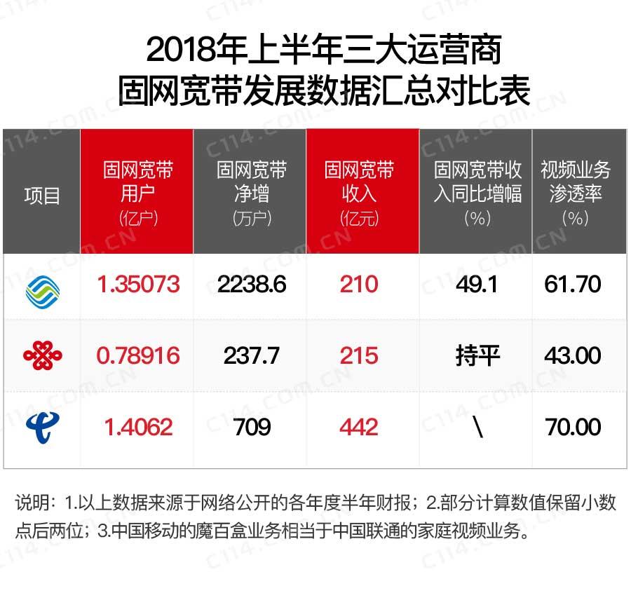 固定通信收入同比暴增 中国移动是怎么实现的