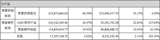 麦达数字上半年净利大增86.5% LED照明产品实现营收2.1亿元
