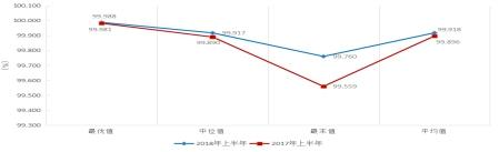 2018上半年全国主要城市用户供电可靠性指标