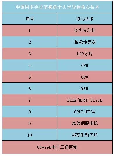 中国尚未完全掌握的十大半导体核心技术