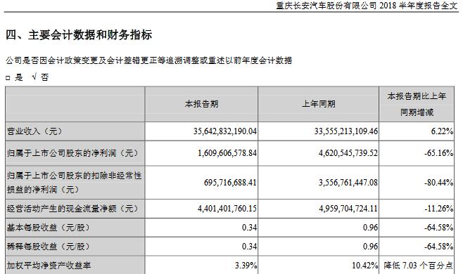 12家上市车企半年财报:上汽半年豪赚190亿 海马利润惨跌1245.8%