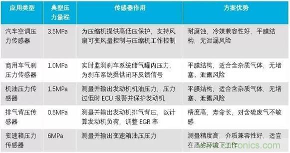 陶瓷电容压力传感器的特点及典型应用