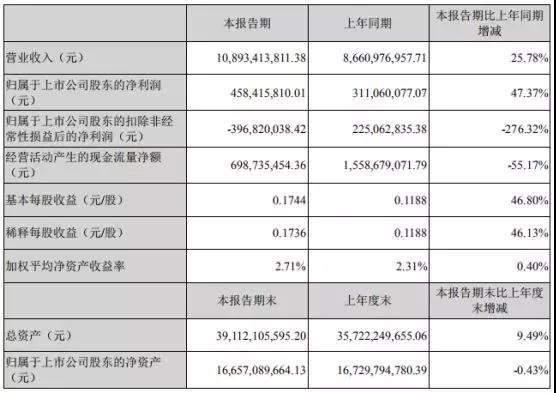 受益于华为/OPPO/vivo/小米:蓝思科技上半年净利增长47%