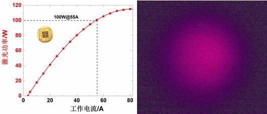 我国固态激光雷达用百瓦级VCSEL光源芯片技术取得突破