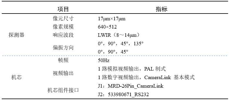 北方广微联合西工大推出非制冷红外偏振焦平面探测器