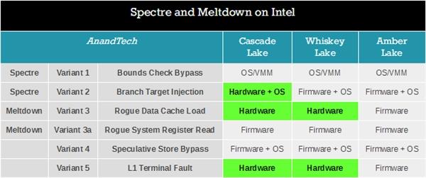 Intel 14nm八代酷睿新品补上漏洞了吗?有 也没有