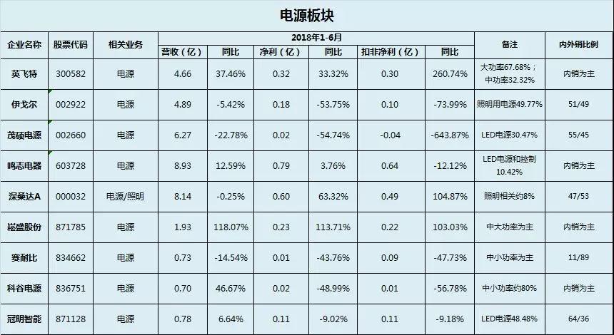 温其东 | 中国照明电器行业2018年上半年运行情况