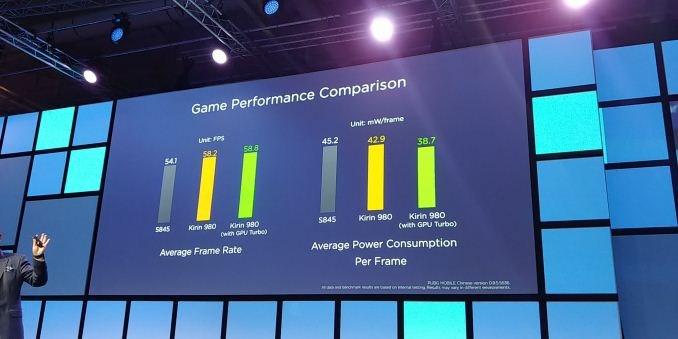 华为官方数据:麒麟980与骁龙845游戏性能对比