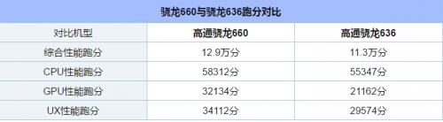"""高通骁龙625/636/652/660等中端CPU对比,""""一代神U""""的传承之路"""