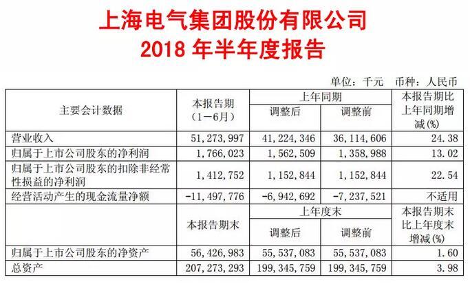 上海电气上半年新能源及环保设备营收70.94亿 同比增长32.70%
