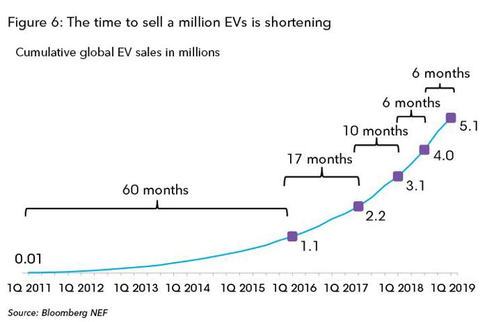 全球电动车累计销量突破400万大关 增速逐步加快!