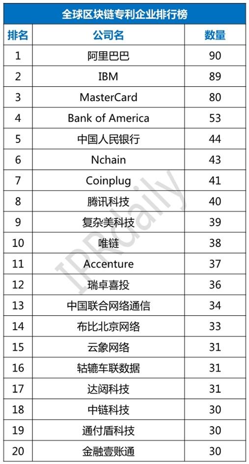 2018年全球区块链专利百强发布:阿里再登顶 IBM第二