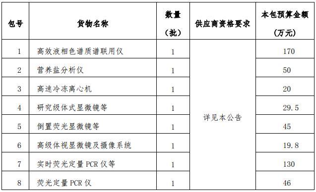 中国海洋大学曝510万元采购大单 涉及离心机电镜