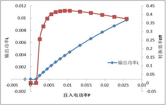 长光华芯王俊:VCSEL首条全产线国产化