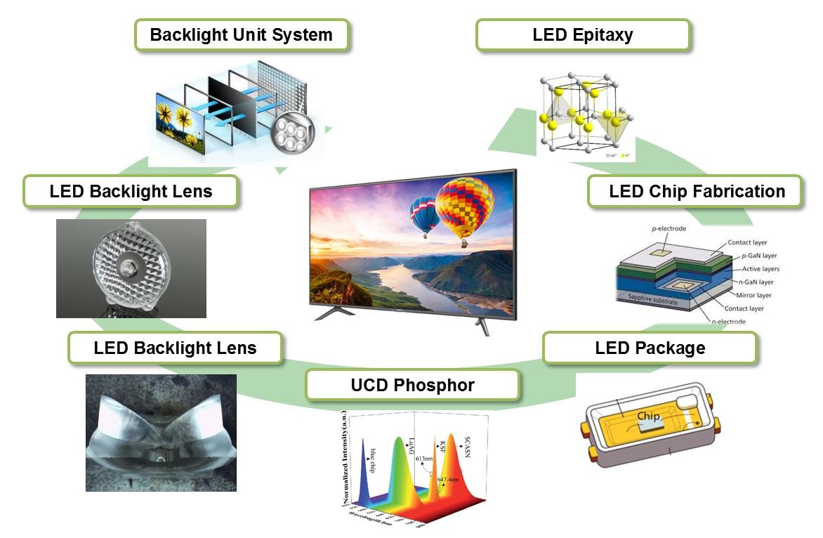 首尔半导体对美国电视机销售商巨头提起LED专利侵权诉讼