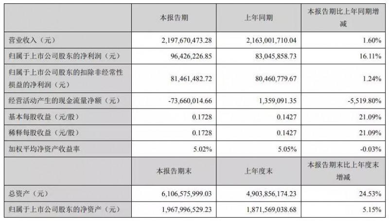 联创电子今年上半年实现营收21.98亿元 净利润增近2成