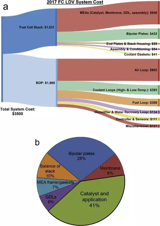 最新版2017年氢燃料电池汽车成本分析