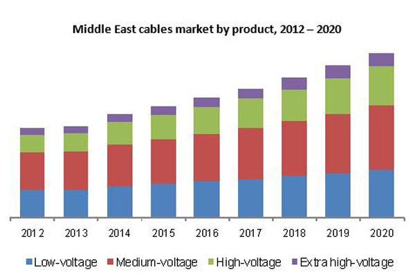 2020年中东非洲地区低压电缆市场需求达27亿美元