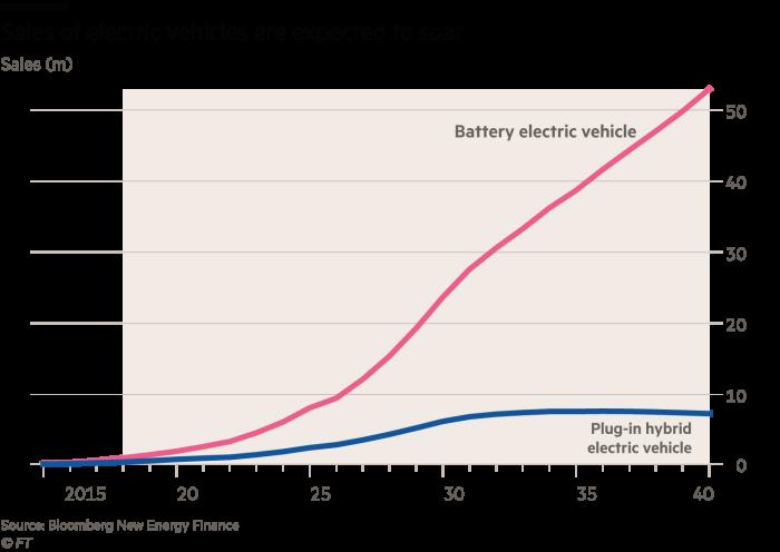 电动车市场快速发展 电池问题亟待解决