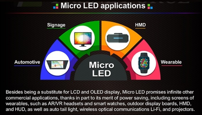 Micro LED并不适合家用电视,但这些产品非它莫属