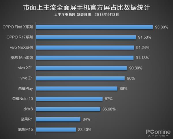 一图明白:哪家手机厂商屏幕占比最高