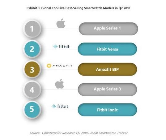 华米智能手表成全球第3大畅销智能手表