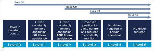 未来的自动驾驶汽车会是什么样?