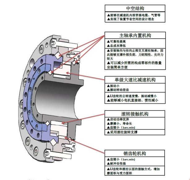 国际首创新研发的一款弹性滚柱减速器