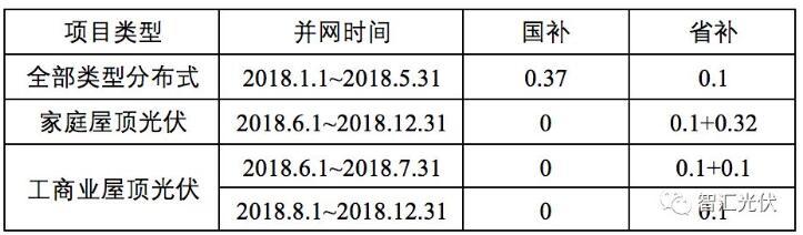 浙江将出台531后分布式光伏项目专项补贴