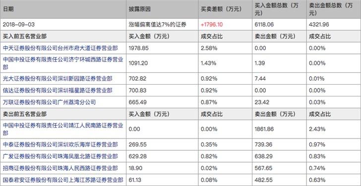 股价11天涨88.5%,乐视妖风又起