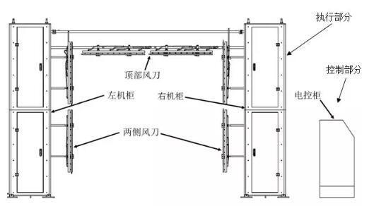 机器人喷涂:离子风装置介绍