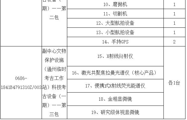 1287万!北京文物研究所采购二十余套显微镜设备
