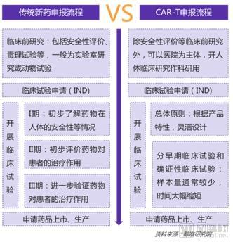 2018年CAR-T疗法行业及投融资分析报告