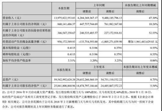 京东方、天马、维信诺半年报解析:行业逆风期谁是赢家?