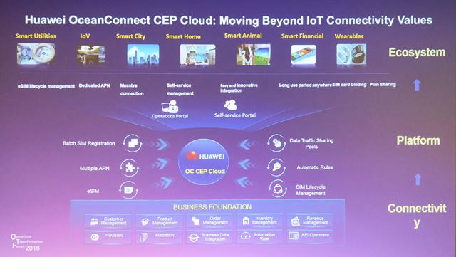 华为发布全云化IoT连接使能平台:使能运营商敏捷高效IoT运营