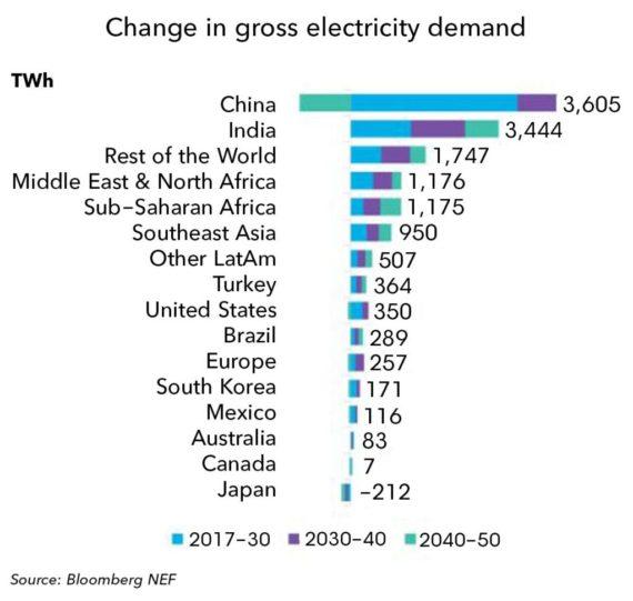 到2050年全球电力需求将增长57%至38,700TWh