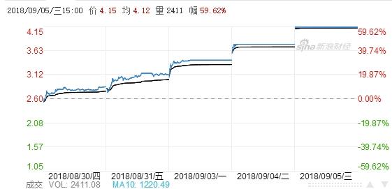 乐视网股价持续大涨:明起停牌核查