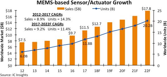 IC Insights:未来MEMS传感器市场价格趋于稳定